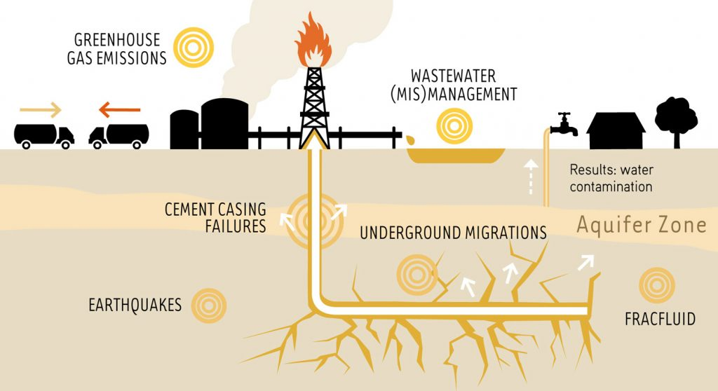 New report: No fracking way